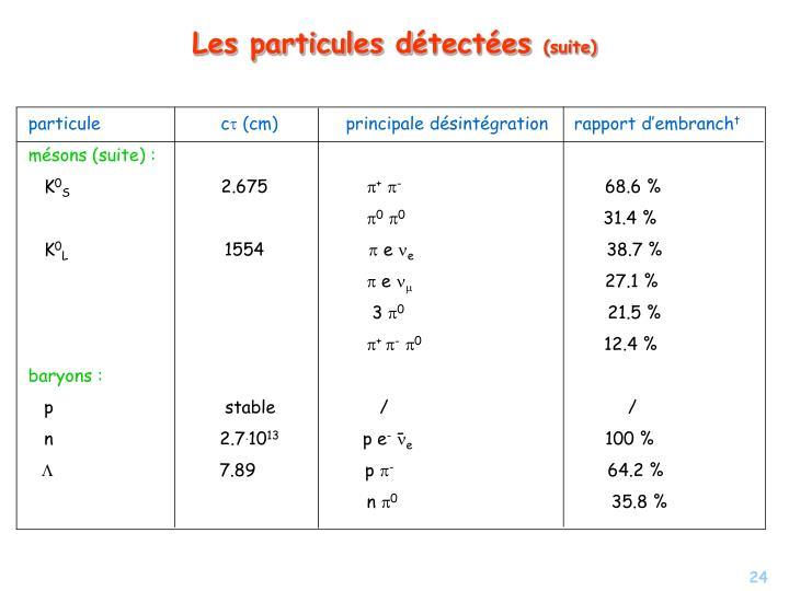 particule                       c
