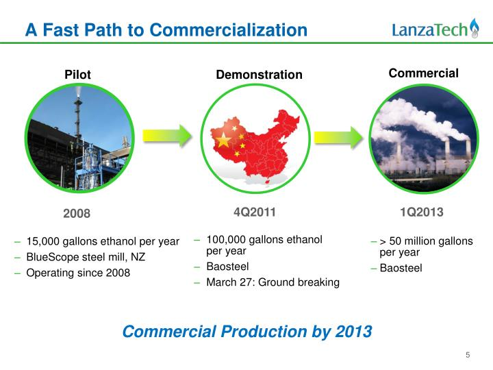 A Fast Path to Commercialization