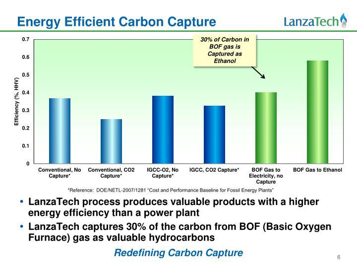 Energy Efficient Carbon Capture