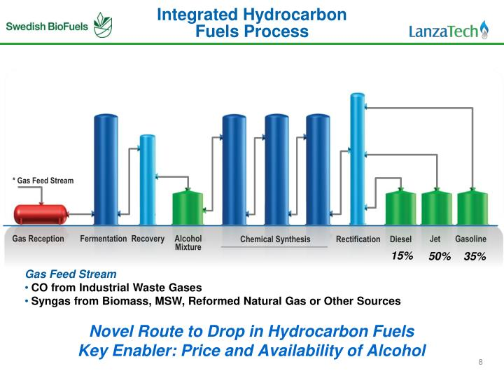 Integrated Hydrocarbon