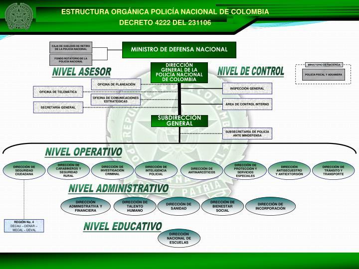 ESTRUCTURA ORGÁNICA POLICÍA NACIONAL DE COLOMBIA