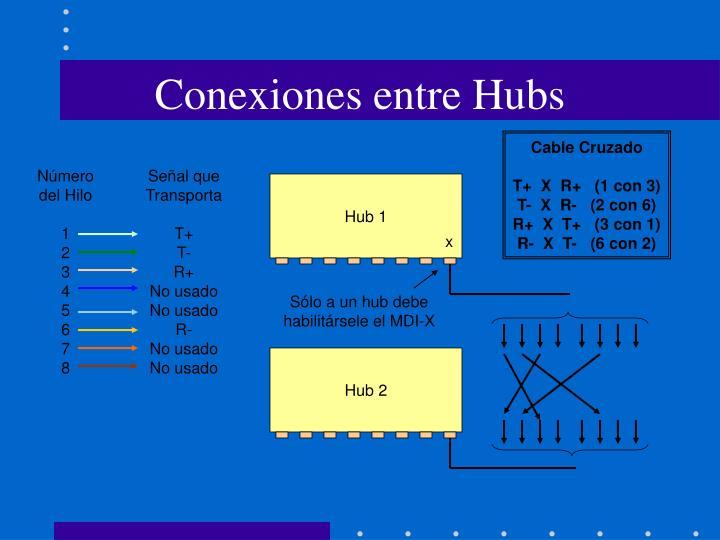 Conexiones entre Hubs