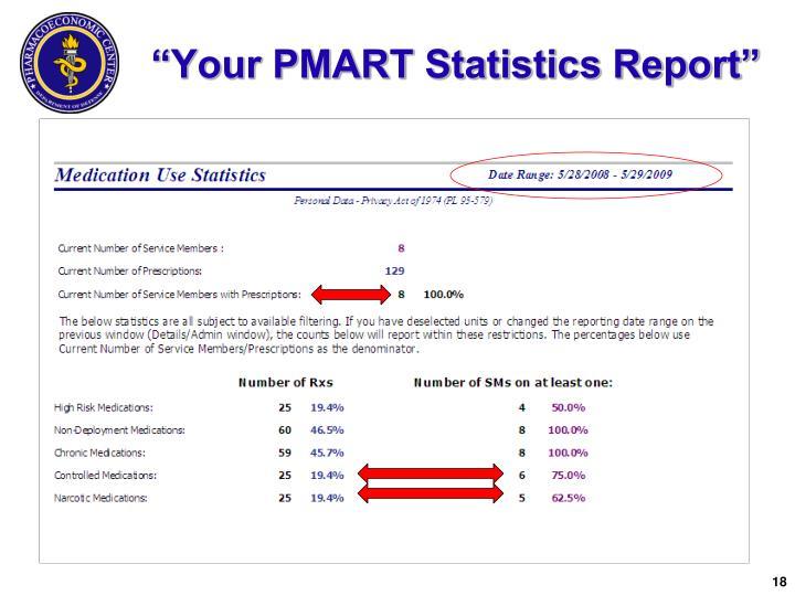 """Your PMART Statistics Report"""