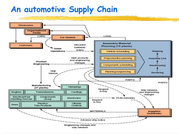 An automotive supply chain