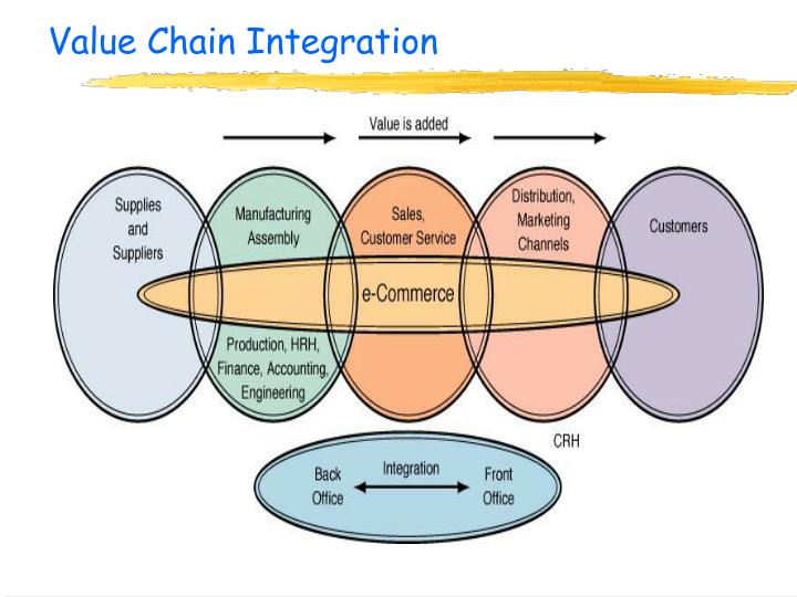 Value Chain Integration