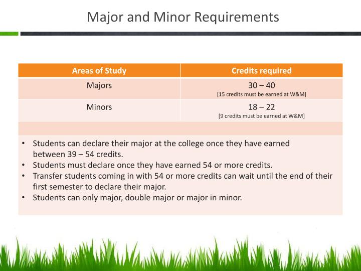 Major and Minor Requirements