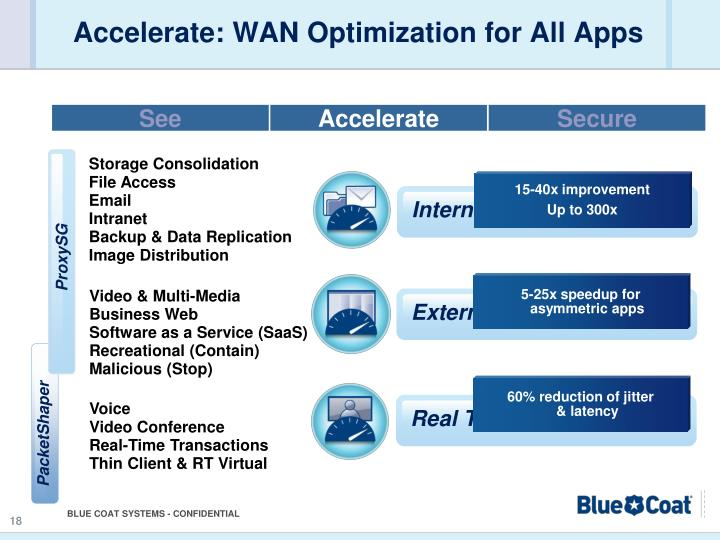 Accelerate: WAN Optimization for All Apps
