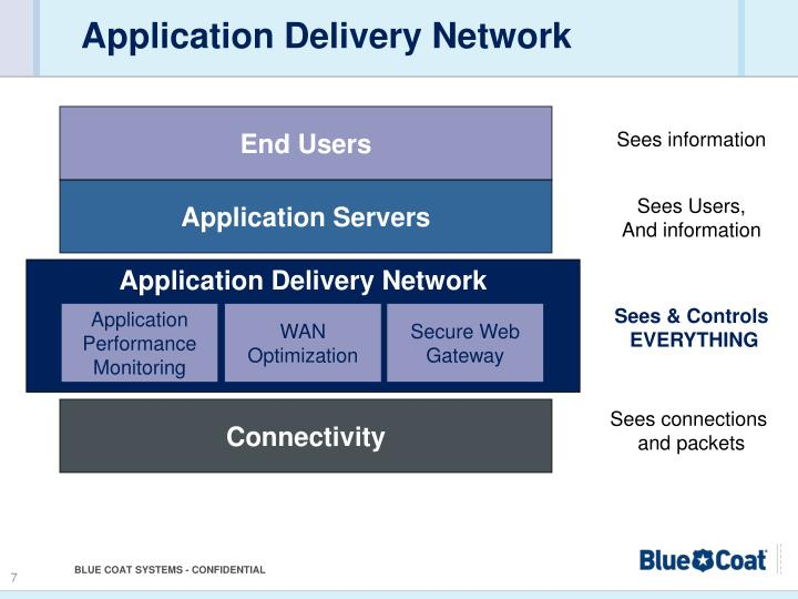 Application Delivery Network