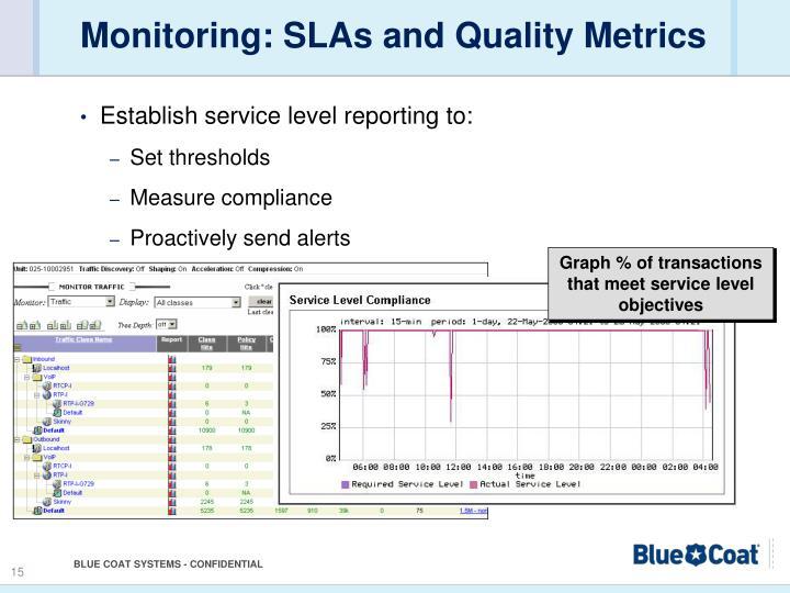 Monitoring: SLAs and Quality Metrics