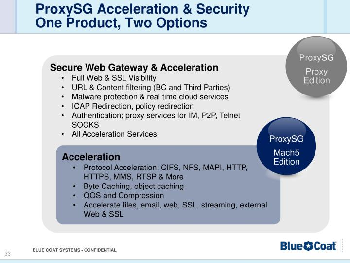 ProxySG Acceleration & Security