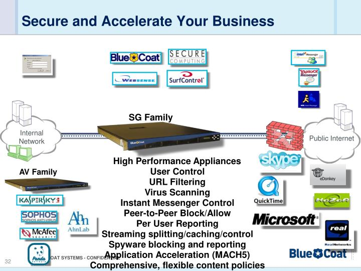 Secure and Accelerate Your Business