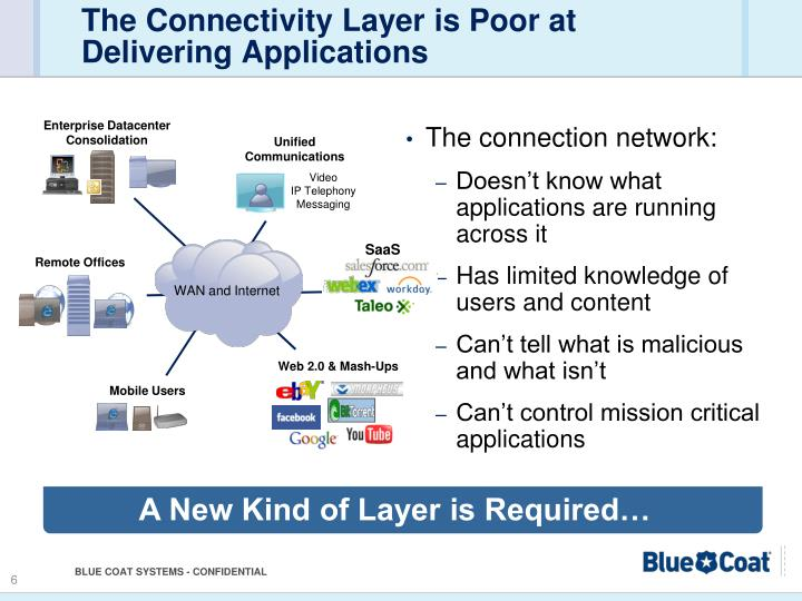 The Connectivity Layer is Poor at Delivering Applications