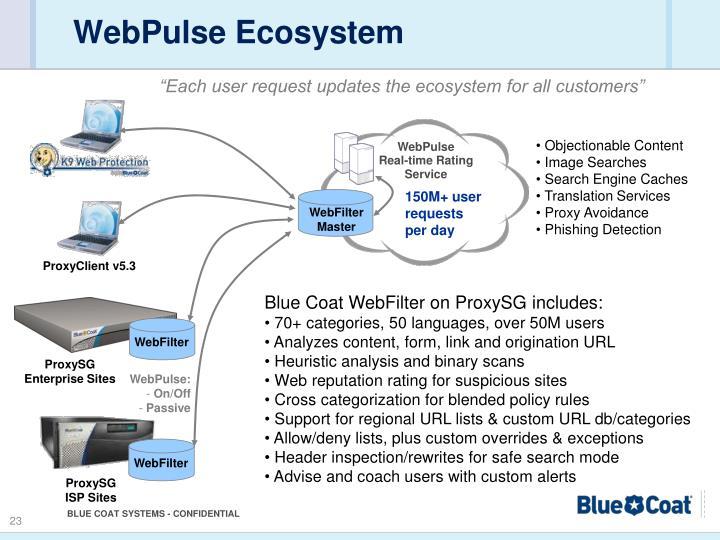 WebPulse Ecosystem