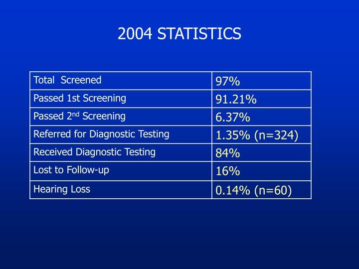 2004 STATISTICS
