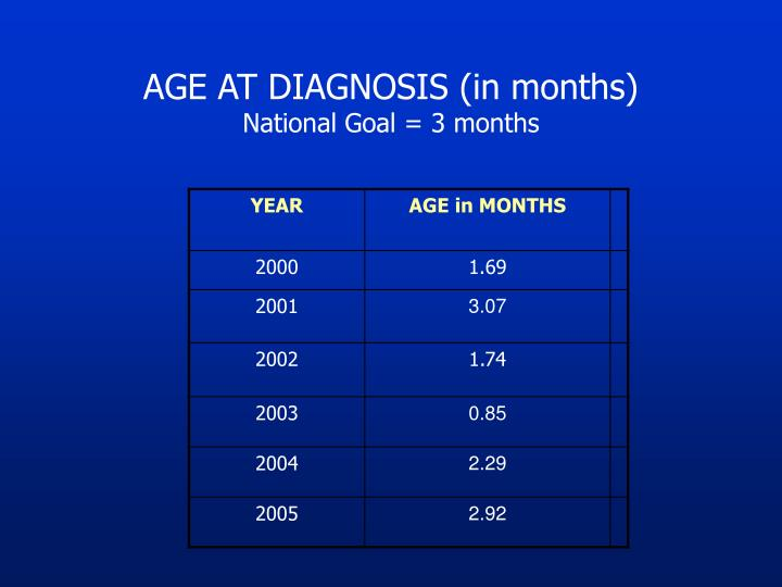 AGE AT DIAGNOSIS (in months)