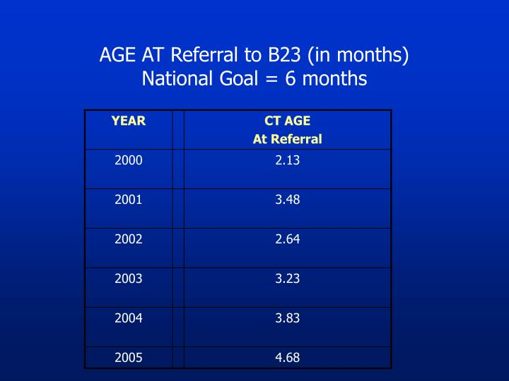 AGE AT Referral to B23 (in months)