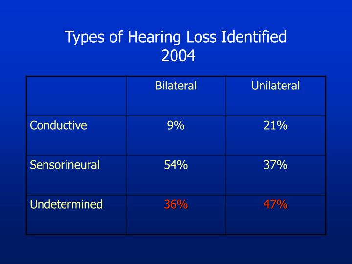 Types of Hearing Loss Identified
