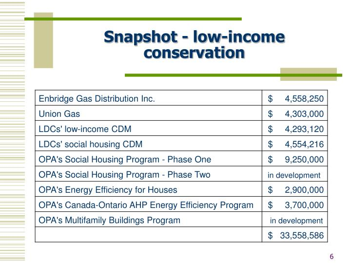 Snapshot - low-income conservation