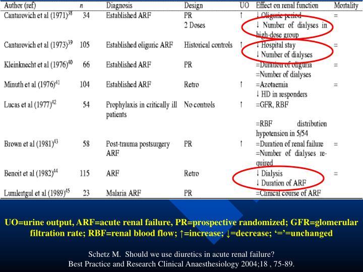 UO=urine output, ARF=acute renal failure, PR=prospective randomized; GFR=glomerular filtration rate; RBF=renal blood flow;