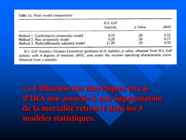 => Utilisation des diurétiques en cas d'IRA non associée à une augmentation de la mortalité retrouvé dans les 3 modèles statistiques.