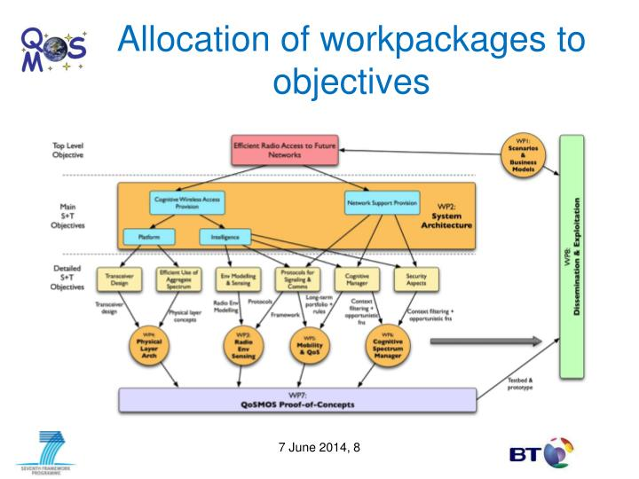Allocation of workpackages to objectives