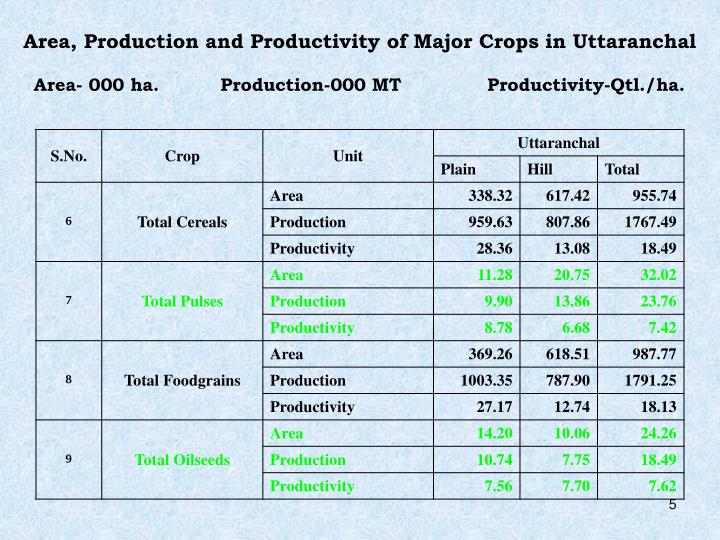 Area, Production and Productivity of Major Crops in Uttaranchal