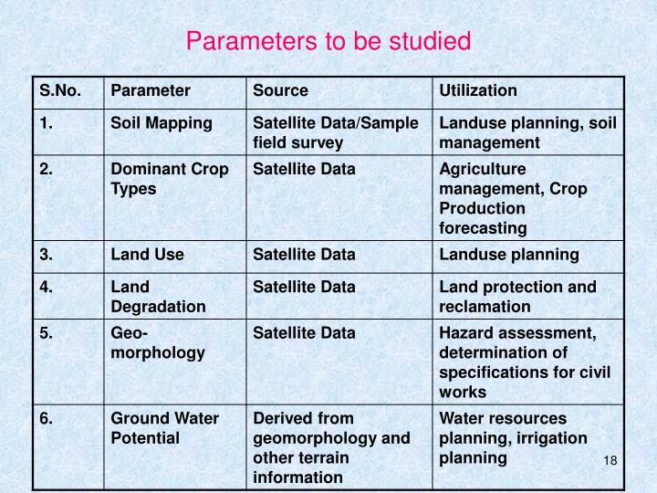 Parameters to be studied