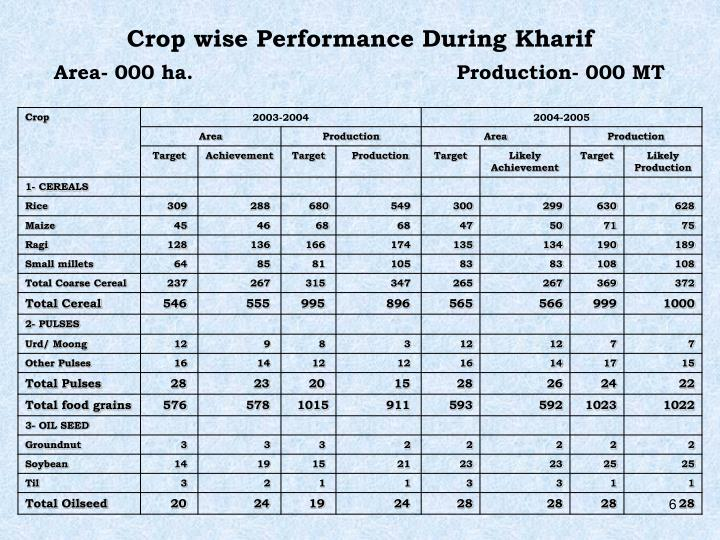 Crop wise Performance During Kharif