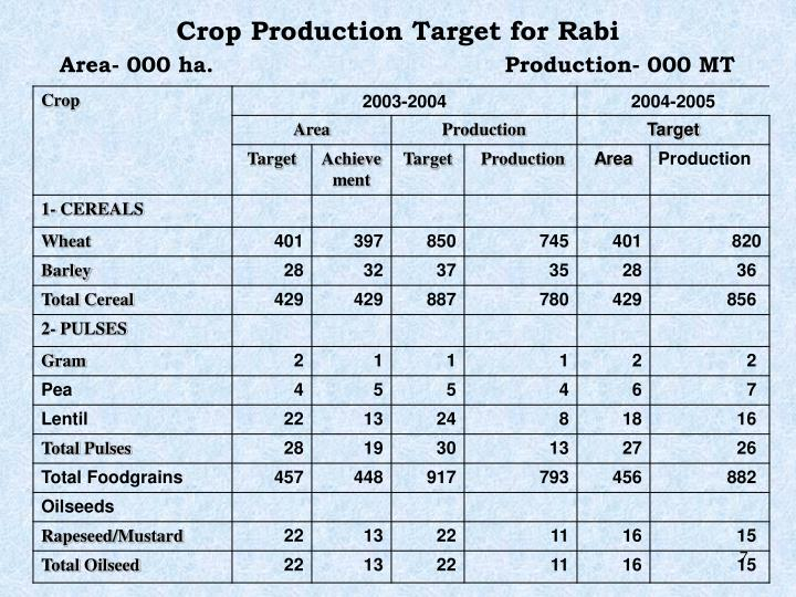 Crop Production Target for Rabi