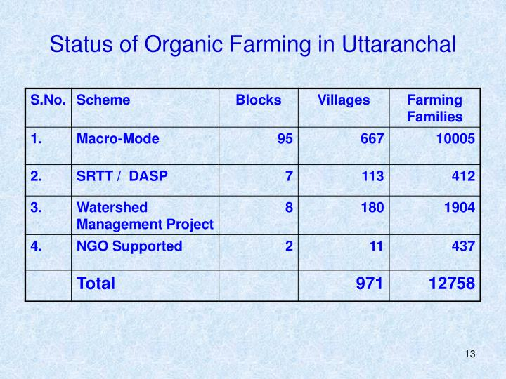 Status of Organic Farming in Uttaranchal