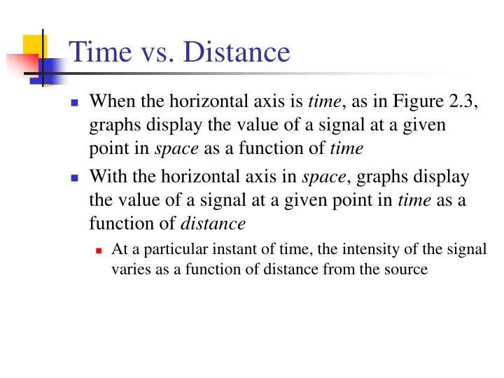 Time vs. Distance