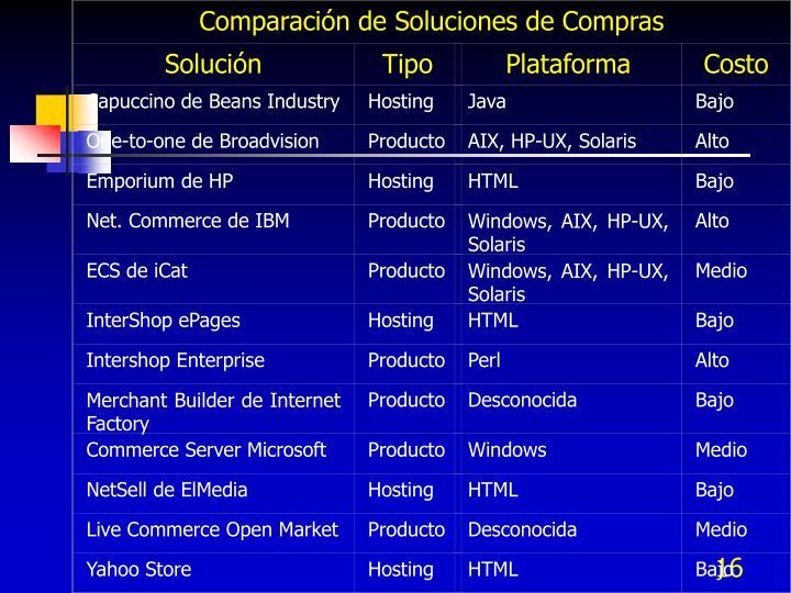Comparación de Soluciones de Compras