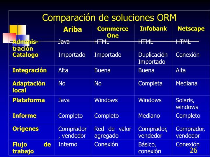 Comparación de soluciones ORM