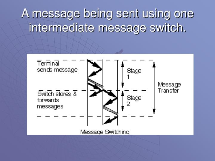 A message being sent using one intermediate message switch.