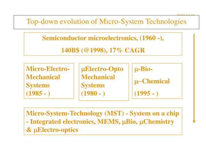 Top down evolution of micro system technologies