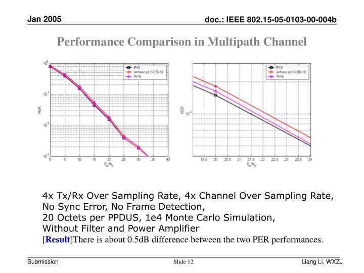 Performance Comparison in Multipath Channel