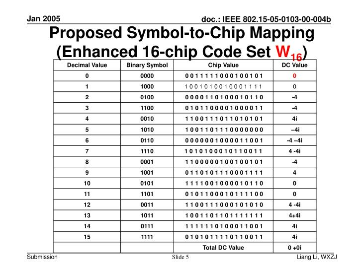 Proposed Symbol-to-Chip Mapping