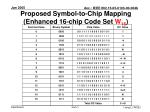 proposed symbol to chip mapping enhanced 16 chip code set w 16