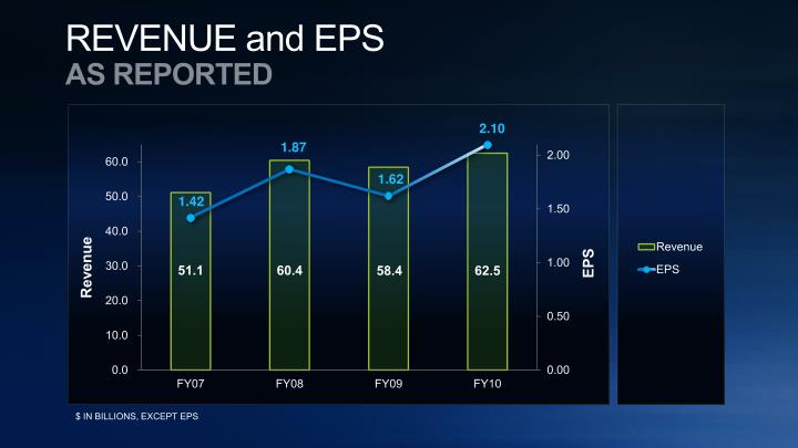 Revenue, Operating Income, EPS