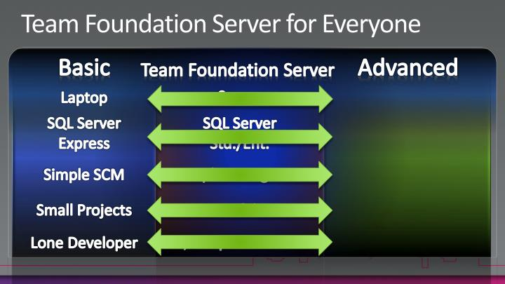 Team foundation server for everyone