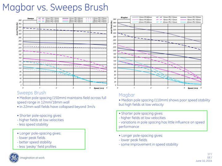Magbar vs. Sweeps Brush