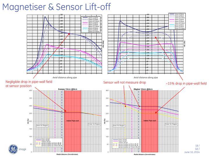 Magnetiser & Sensor Lift-off