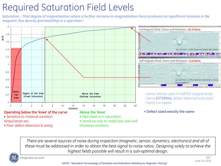 Required Saturation Field Levels