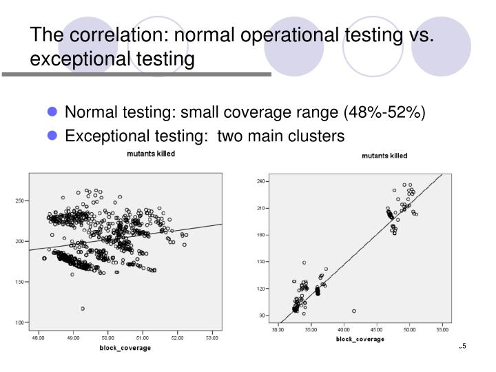 The correlation: normal operational testing vs. exceptional testing