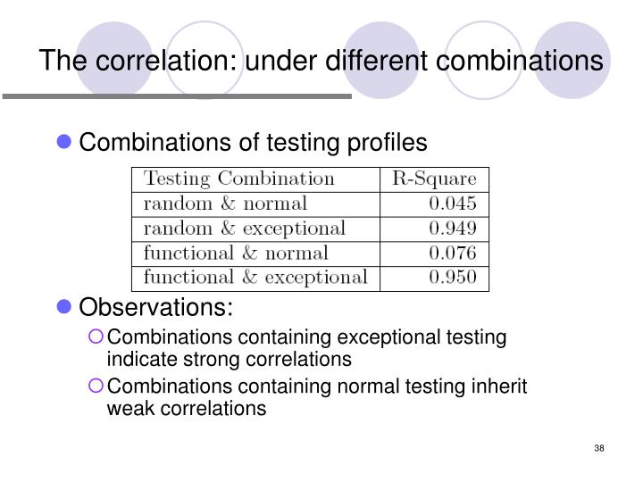 The correlation: under different combinations