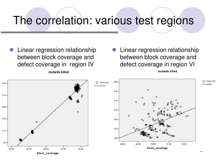 The correlation: various test regions