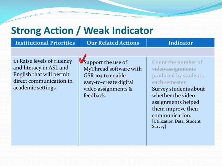 Strong Action / Weak Indicator