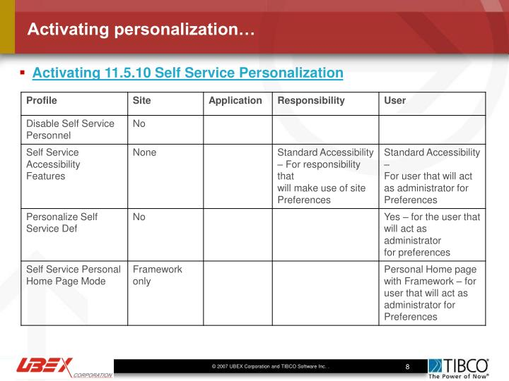 Activating personalization…