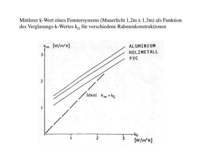 Mittlerer k-Wert eines Fenstersystems (Mauerlicht 1,2m x 1,3m) als Funktion des Verglasungs-k-Wertes k