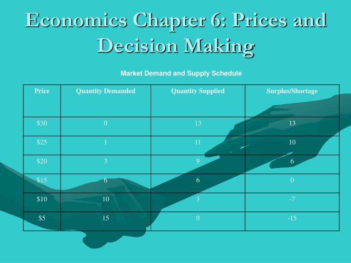 Economics Chapter 6: Prices and Decision Making